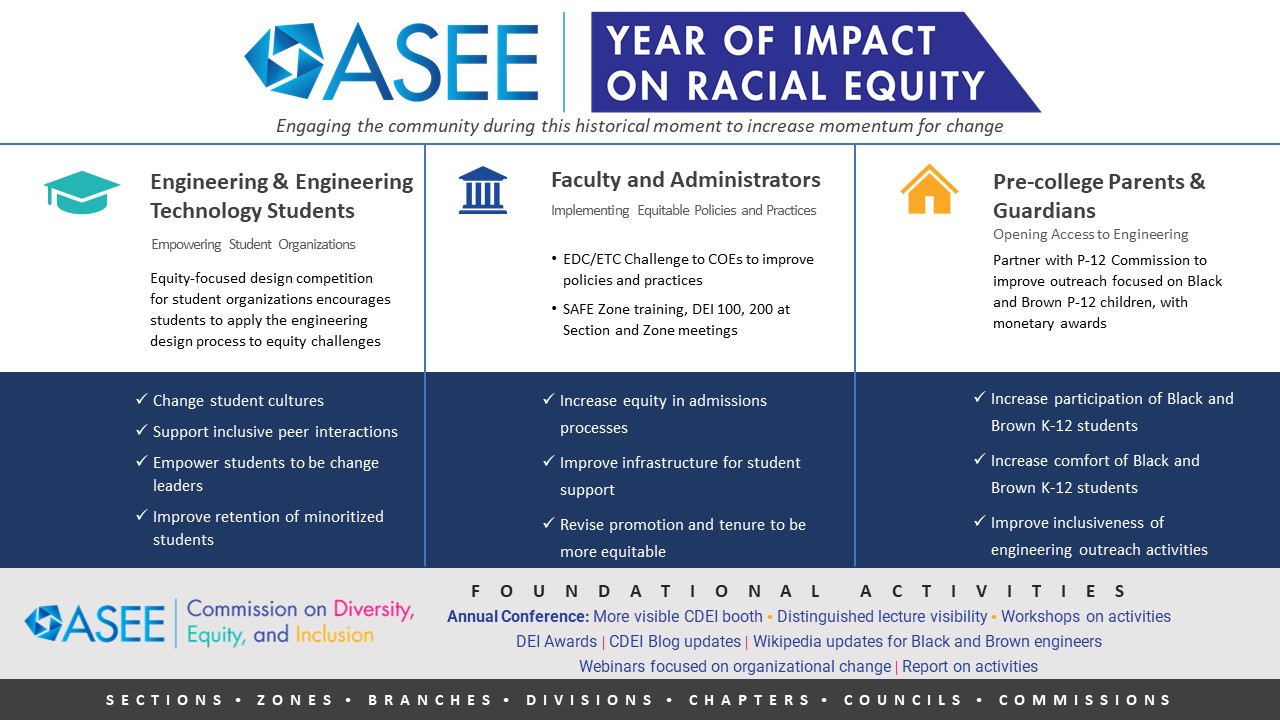 Graphic showing the three pillars of the Year of Impact on Racial Equity, with Year of Impact logo and ASEE CDEI logo